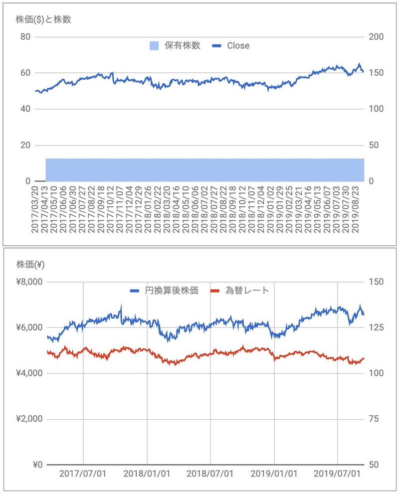 ユニリーバUL株価
