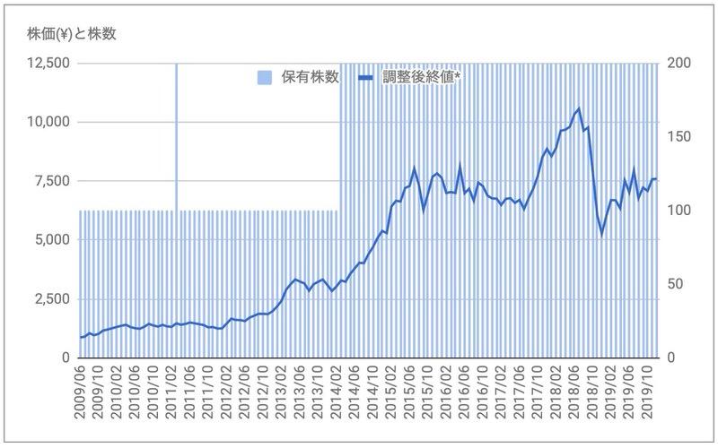 シスメックス(6869)株価推移