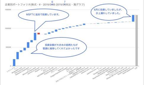 株価1ヶ月の変化