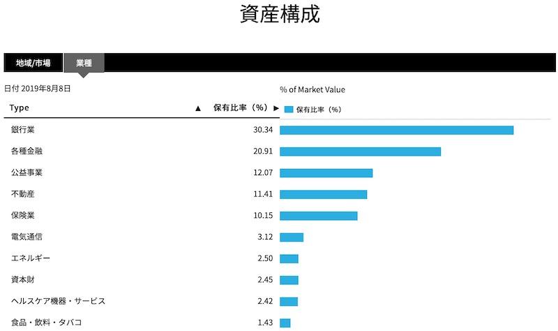 iシェアーズ優先株式&インカム証券ETF PFF セクター