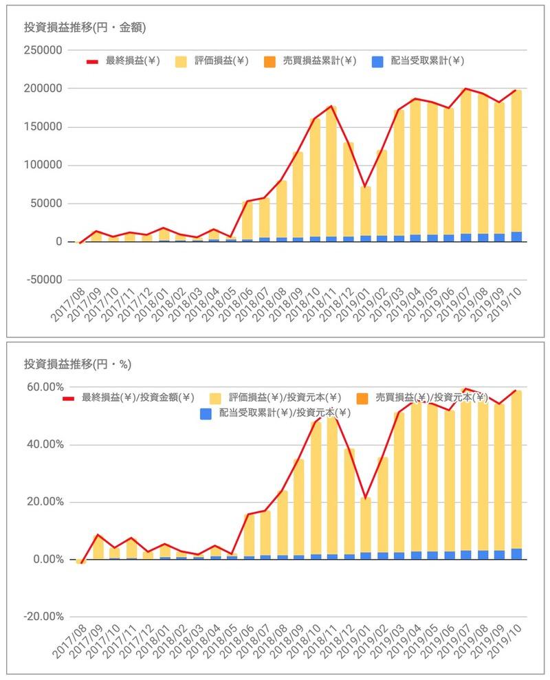 マコーミックMKC投資損益推移