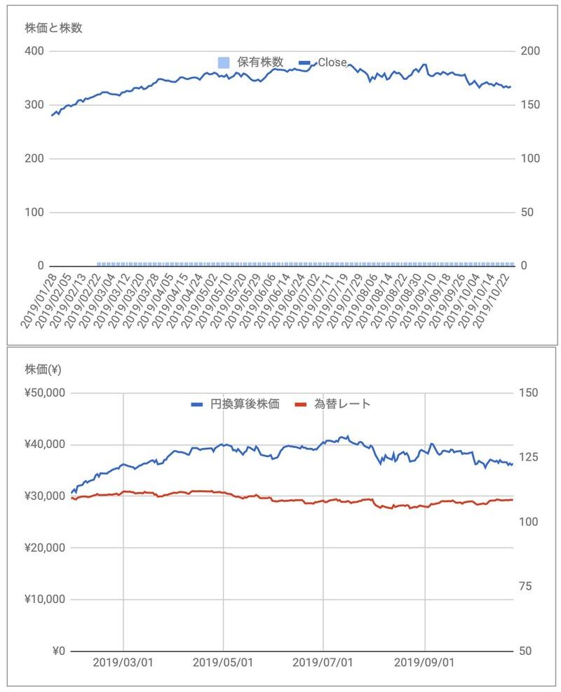 ローパーテクノロジーズ(ROP)株価推移