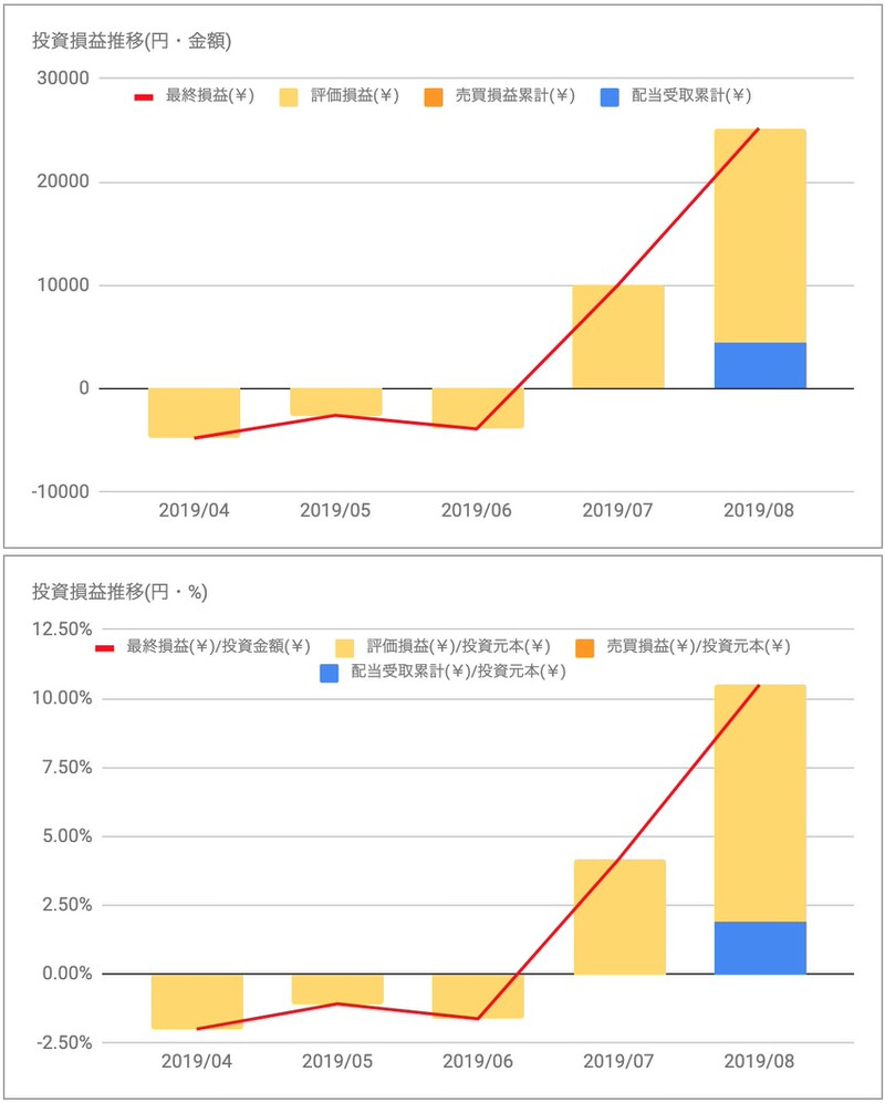 日本プロロジスリート投資法人(3283)投資損益推移