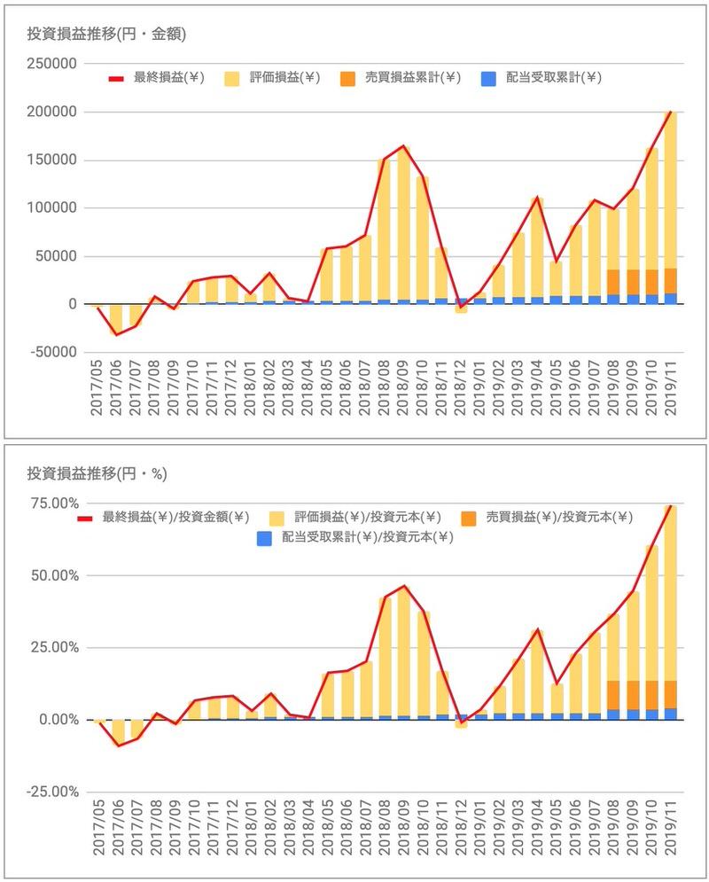 アップルAAPL投資損益