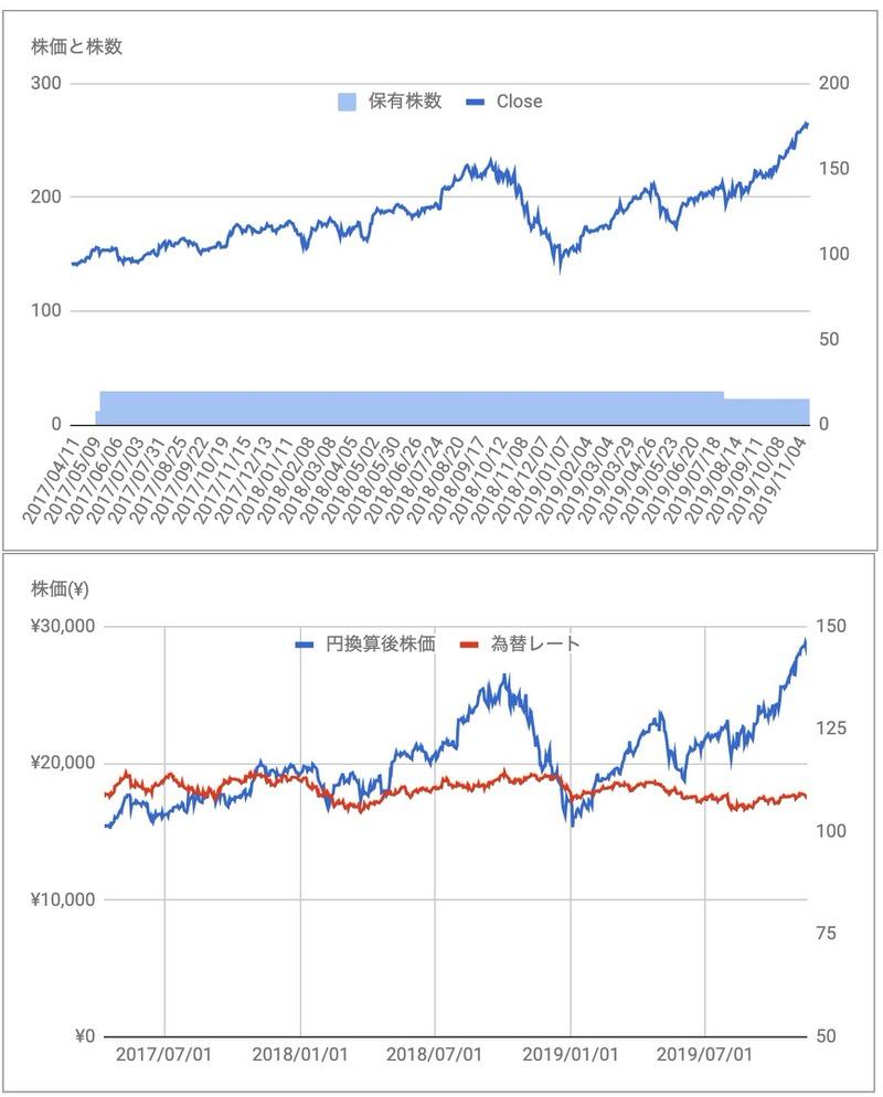 アップルAAPL株価推移
