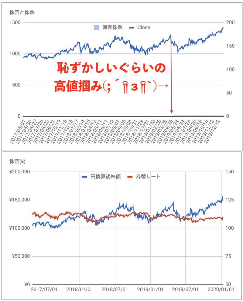 Alphabet(GOOGL)の株価推移
