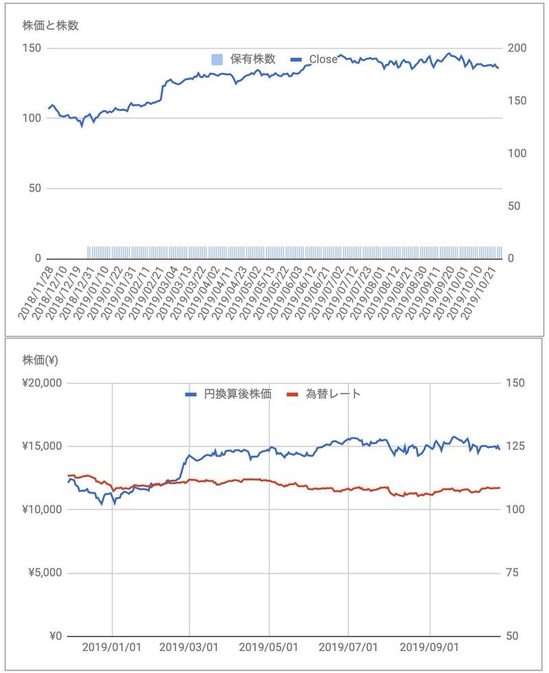 ダナハー(DHR)株価