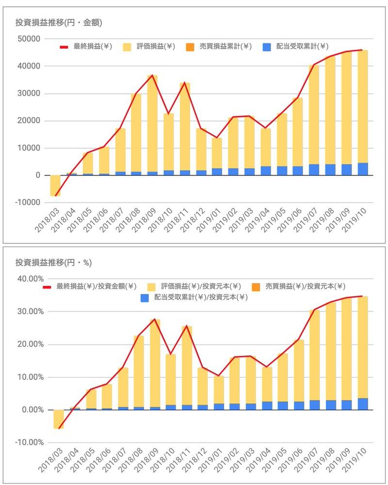 メドトロニックMDT投資損益推移