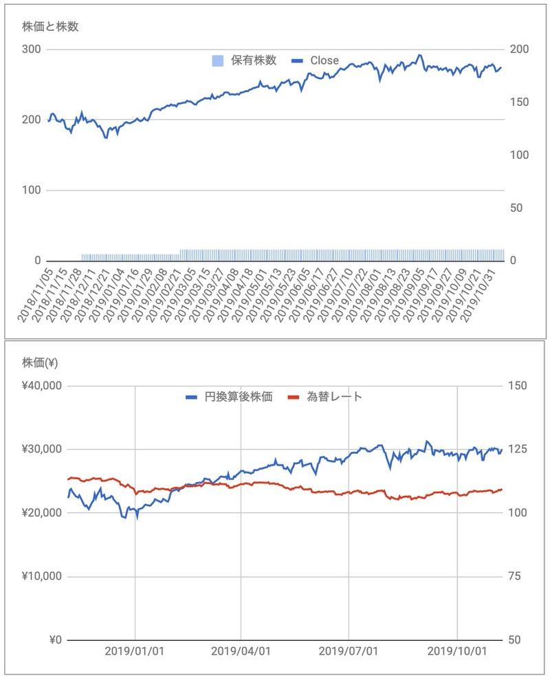 マスターカードMA株価