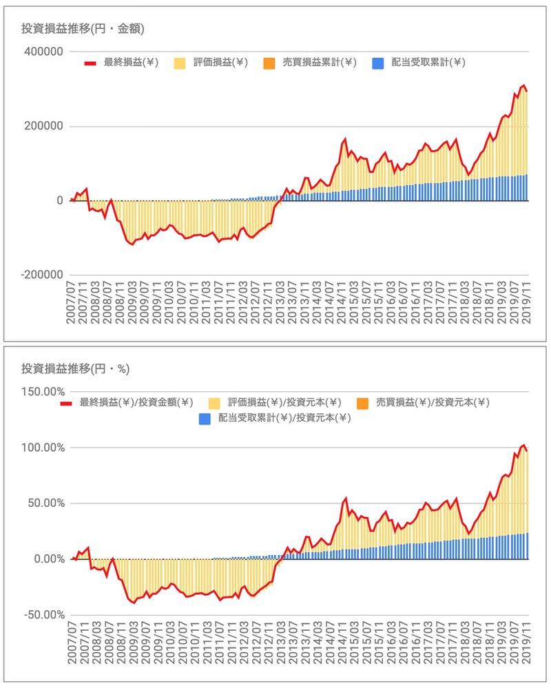 プロクター&ギャンブル(PG)投資損益