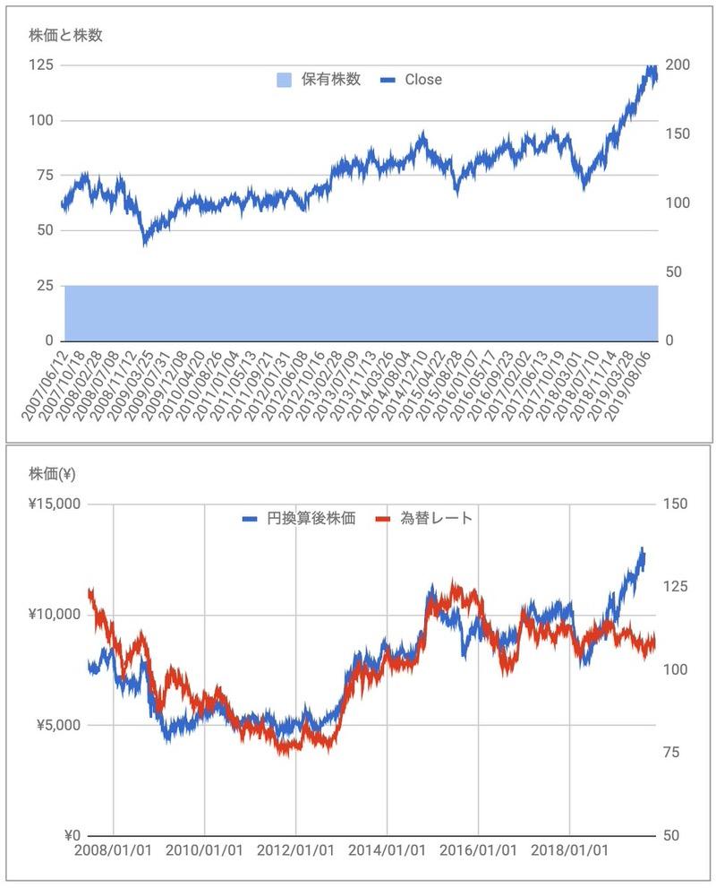 プロクター&ギャンブル(PG)株価推移