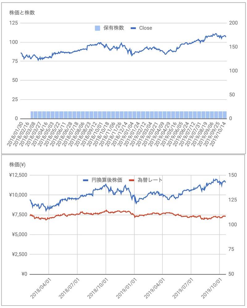 メドトロニックMDT株価推移