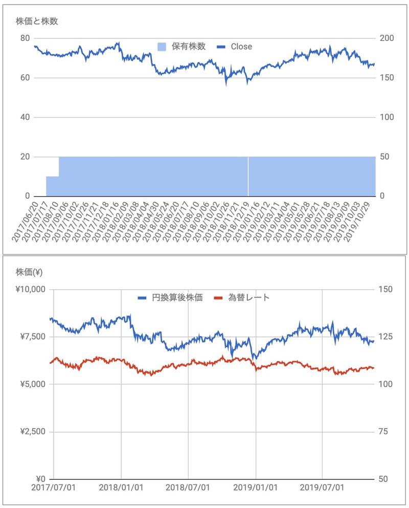 コルゲートパルモリーブ(CL)の株価
