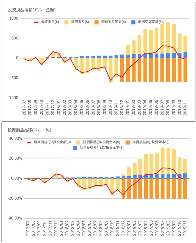 コルゲートパルモリーブ(CL)の投資損益