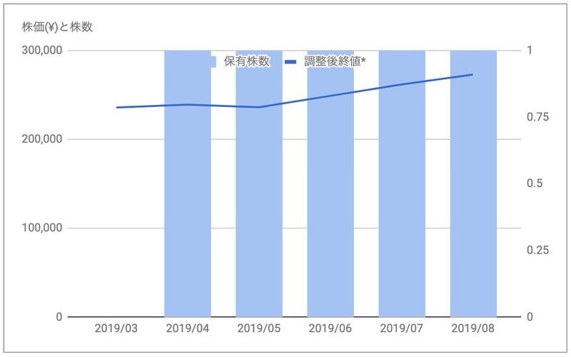 日本プロロジスリート投資法人(3283)株価