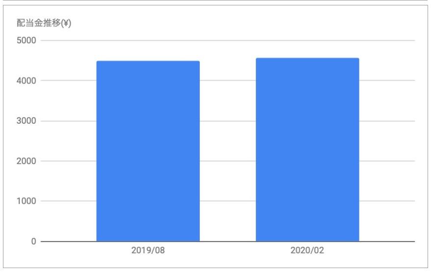 日本プロロジスリート投資法人(3283)の分配金推移