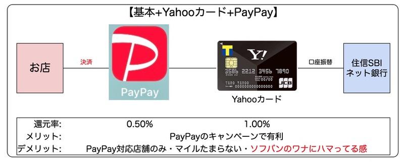 PAYPAY-Yahooカード