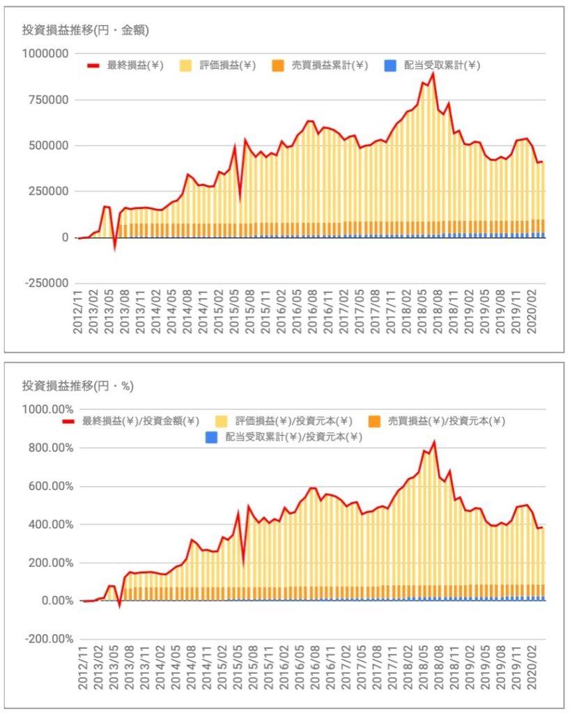 ブロンコビリー(3091)の投資損益