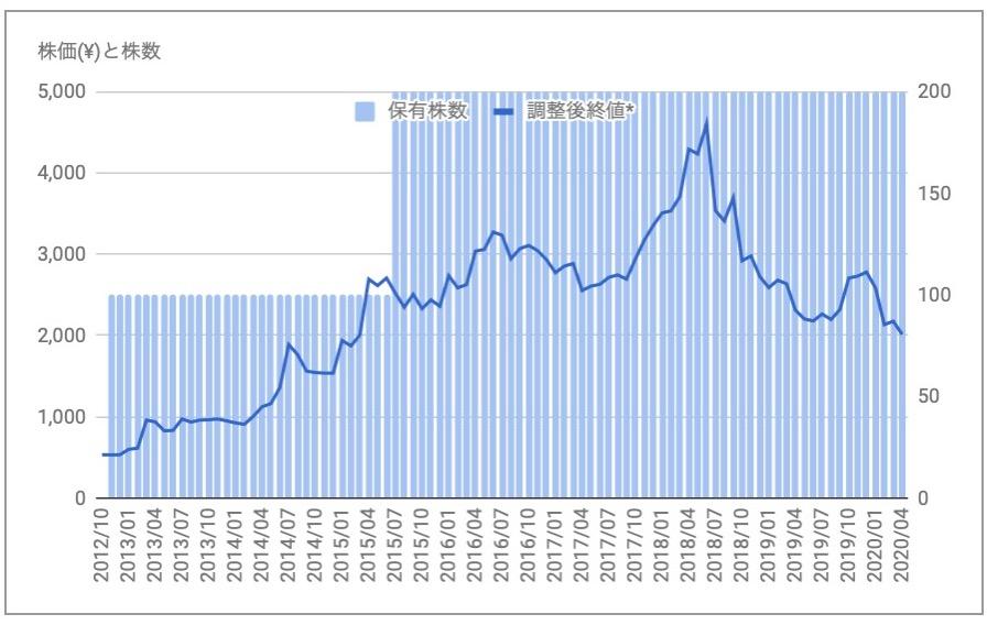 ブロンコビリー(3091)の株価