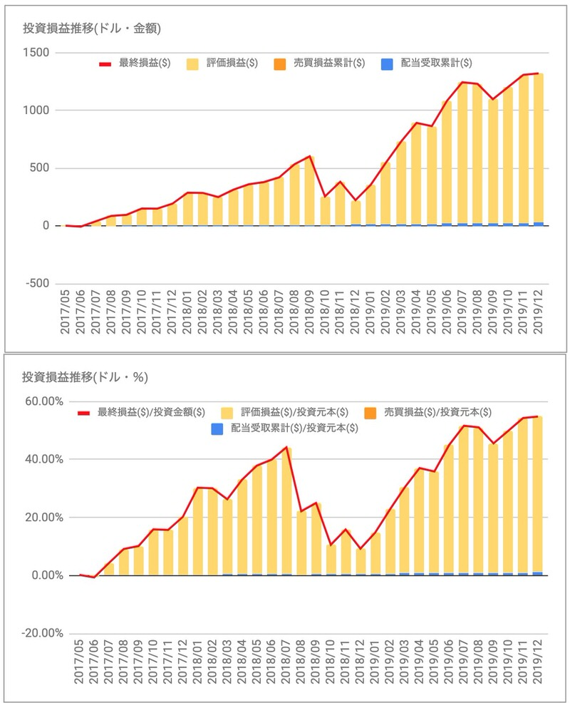 ビザV投資損益推移
