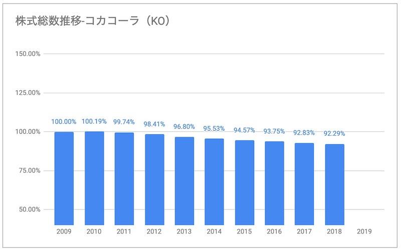 コカコーラKO株式総数