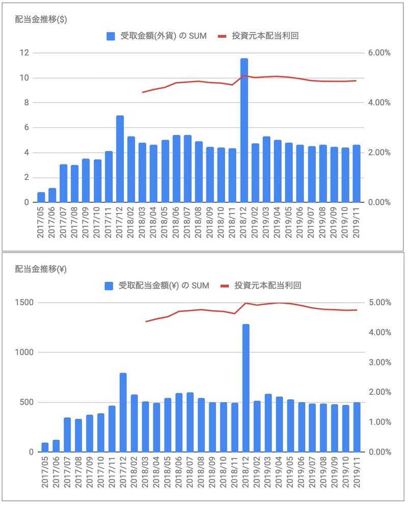 iシェアーズ優先株式&インカム証券ETF(PFF)分配金推移