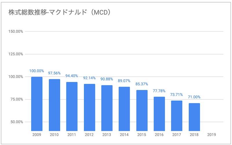 マクドナルドMCD株式総数