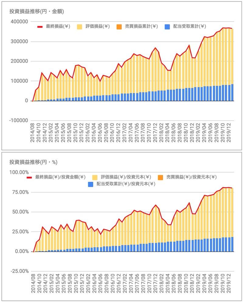 ペプシコPEP投資損益推移