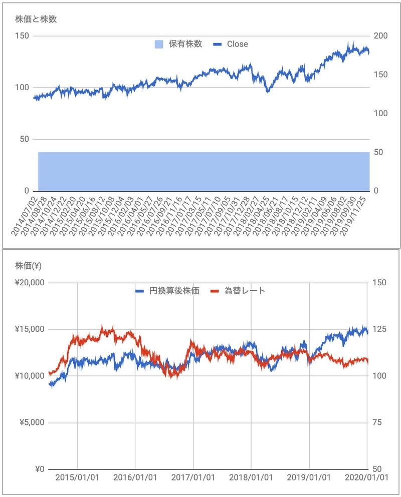 ペプシコPEP株価推移