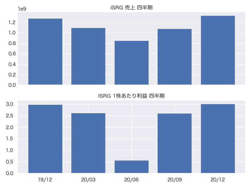 ISRG 売上・1株利益 四半期推移