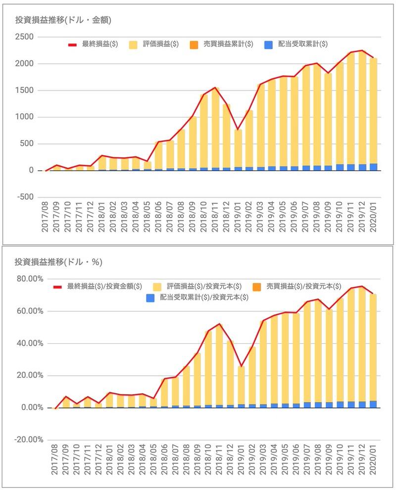 マコーミック(MKC)投資損益推移