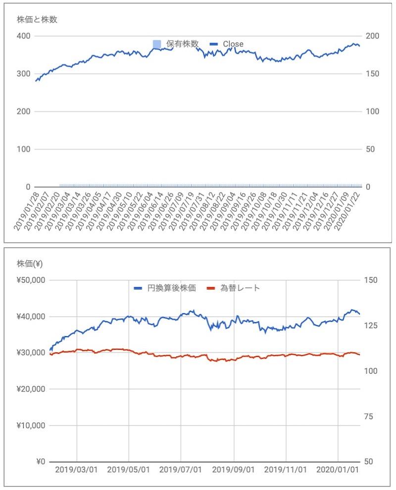 ローパーテクノロジーズROP株価
