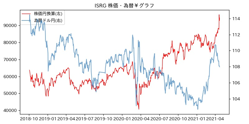 ISRG 株価・為替¥グラフ