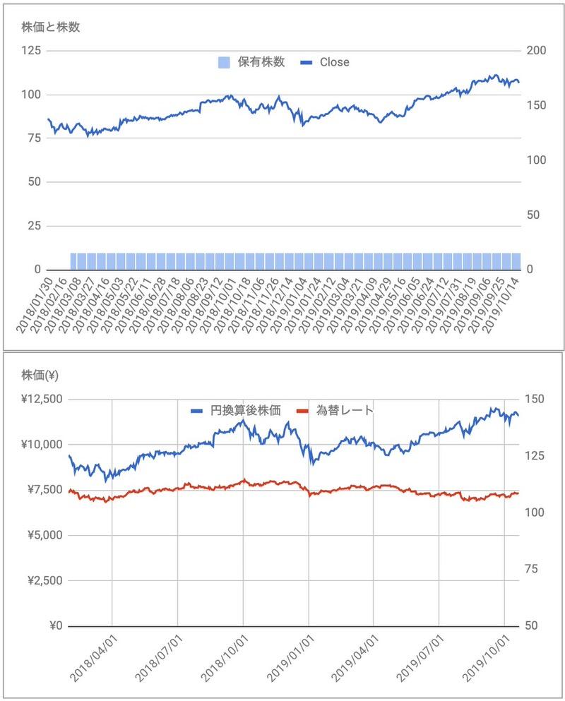 メドトロニック(MDT)の株価と保有株推移