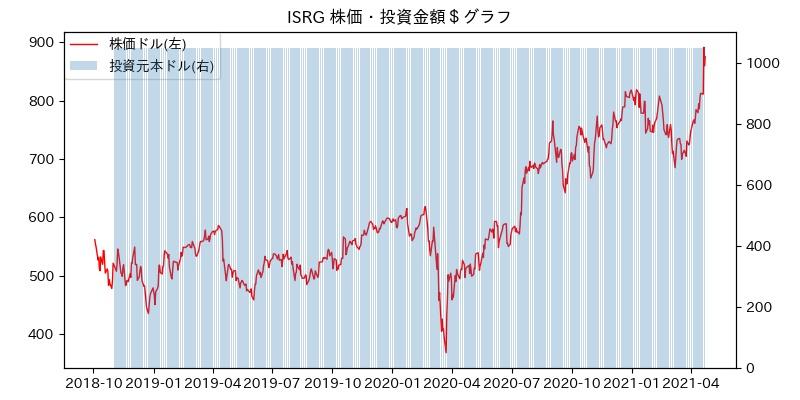 ISRG 株価・投資金額$グラフ