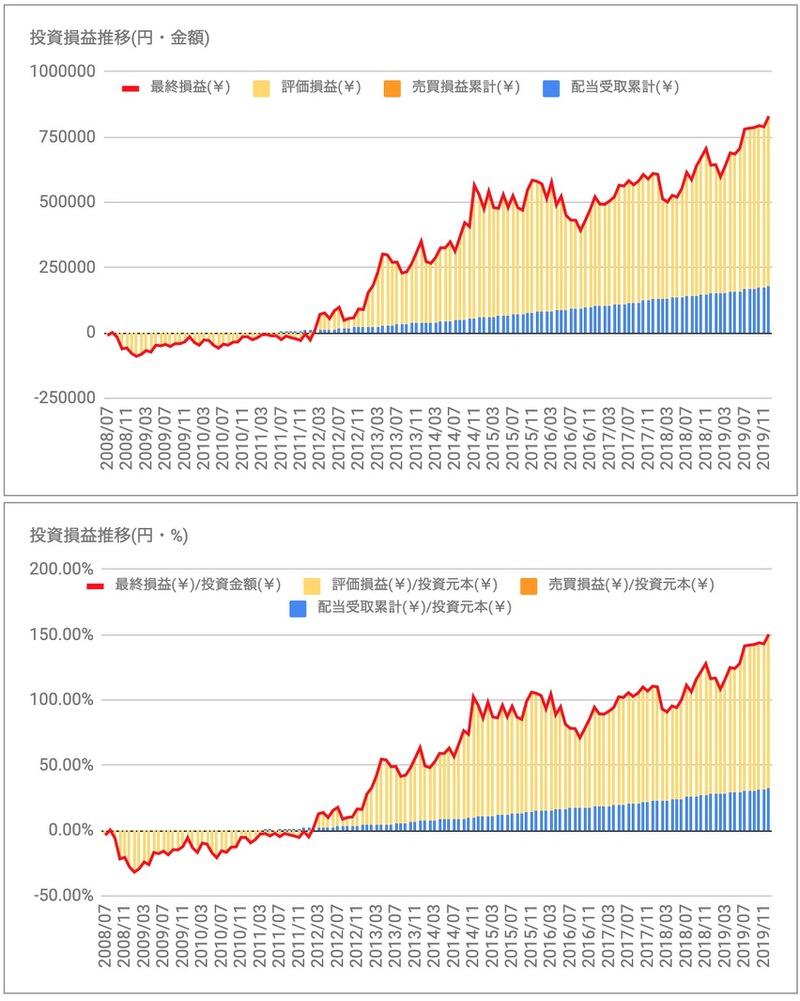 コカコーラ(KO)の投資損益推移