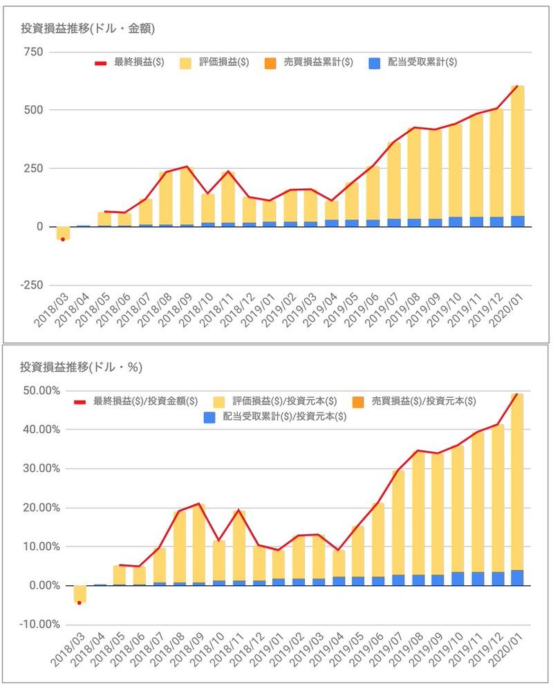 メドトロニック(MDT)の投資損益推移
