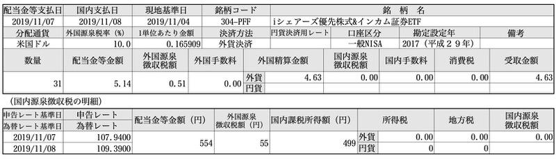iシェアーズ優先株式&インカム証券ETF(PFF)分配金