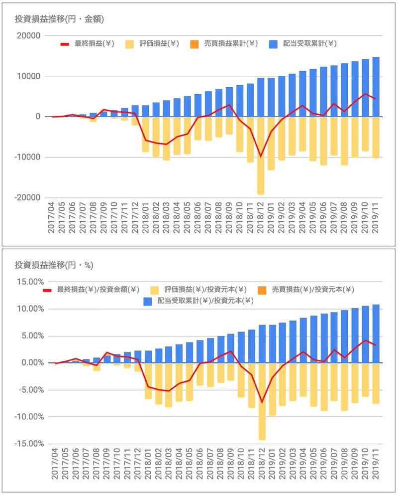 iシェアーズ優先株式&インカム証券ETF(PFF)投資損益