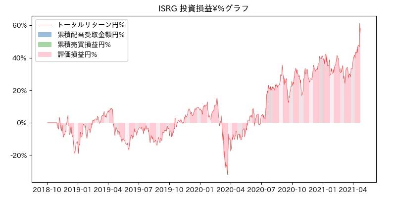 ISRG 投資損益¥%グラフ