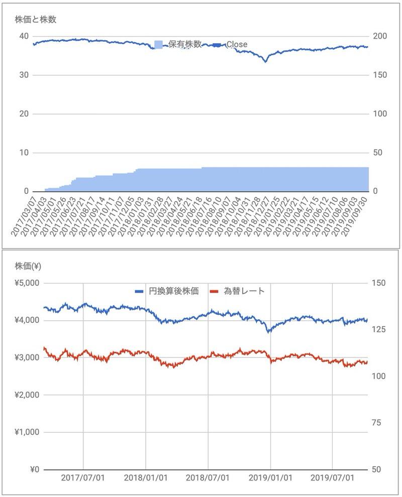 PFF株価推移