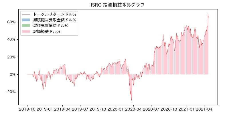 ISRG 投資損益$%グラフ