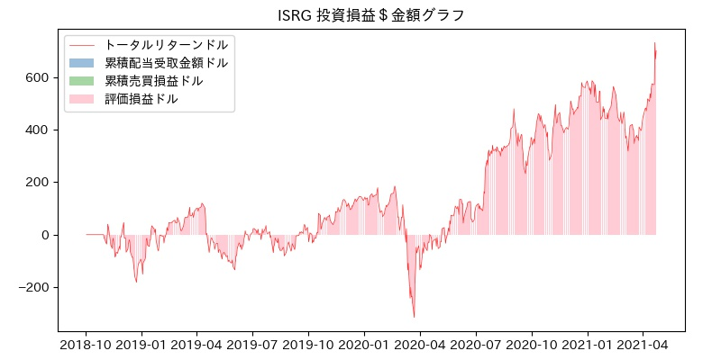 ISRG 投資損益$グラフ