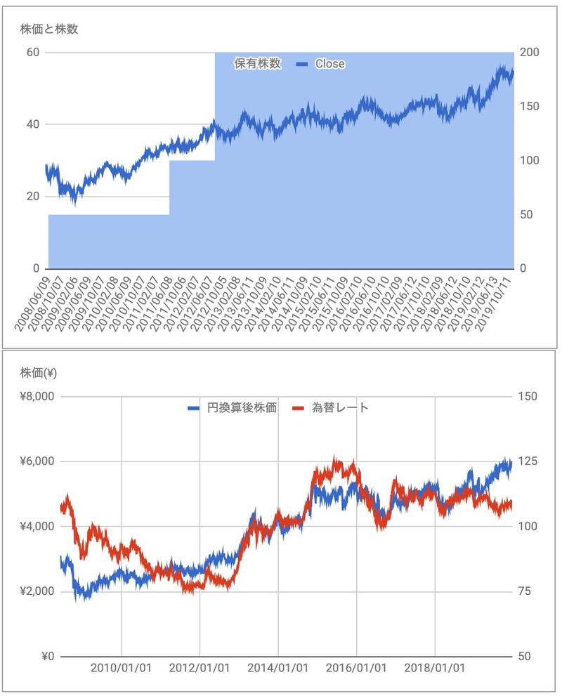 コカコーラ(KO)の株価
