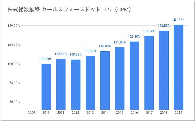 セールスフォースCRM株式総数