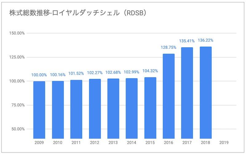 ロイヤルダッチシェルRDSB株式総数