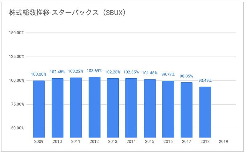 スターバックスSBUX株式総数