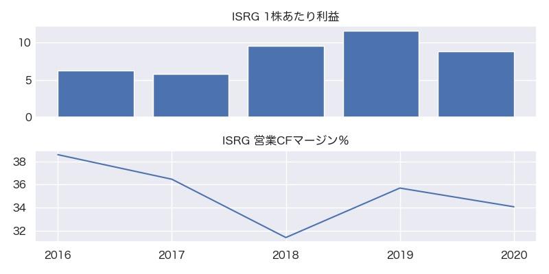 ISRG 1株利益・営業CFマージン%