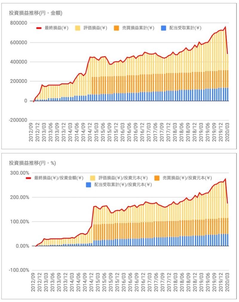 日本アコモデーションファンド投資法人(3226)の投資損益