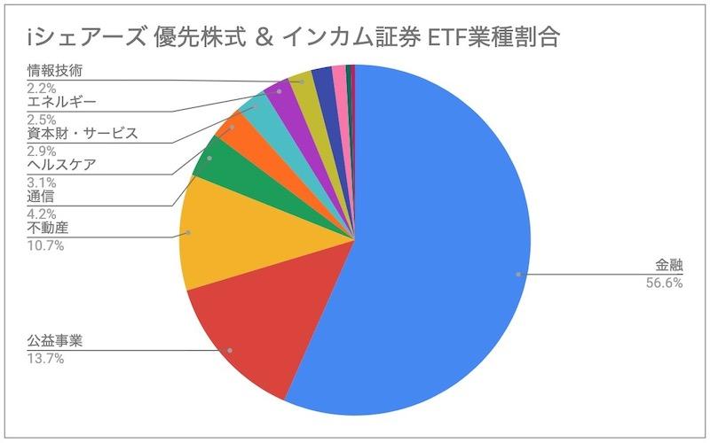 iシェアーズ 優先株式 & インカム証券 ETF PFF セクター割合